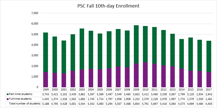 PSC10th Day Fall Enrollment Graph