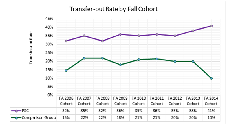 Student Success KPI: Transfer-out Rate Graph