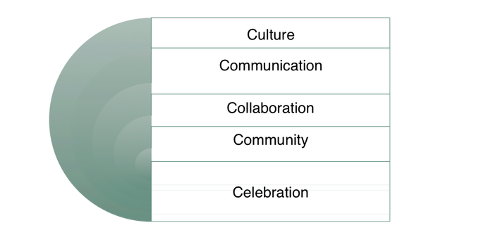 Guided Pathways. Culture. Communication. Collaboration. Community. Celebration.